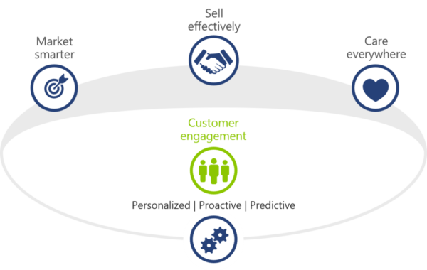 CRM - Sales Automation Solutions - Customer Engagement Cycle