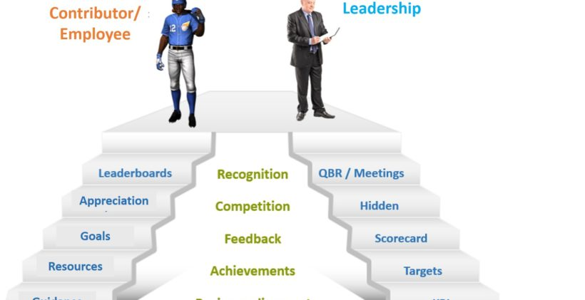 Employee Contribution and Goals alinged to organization goals- CRMneeds