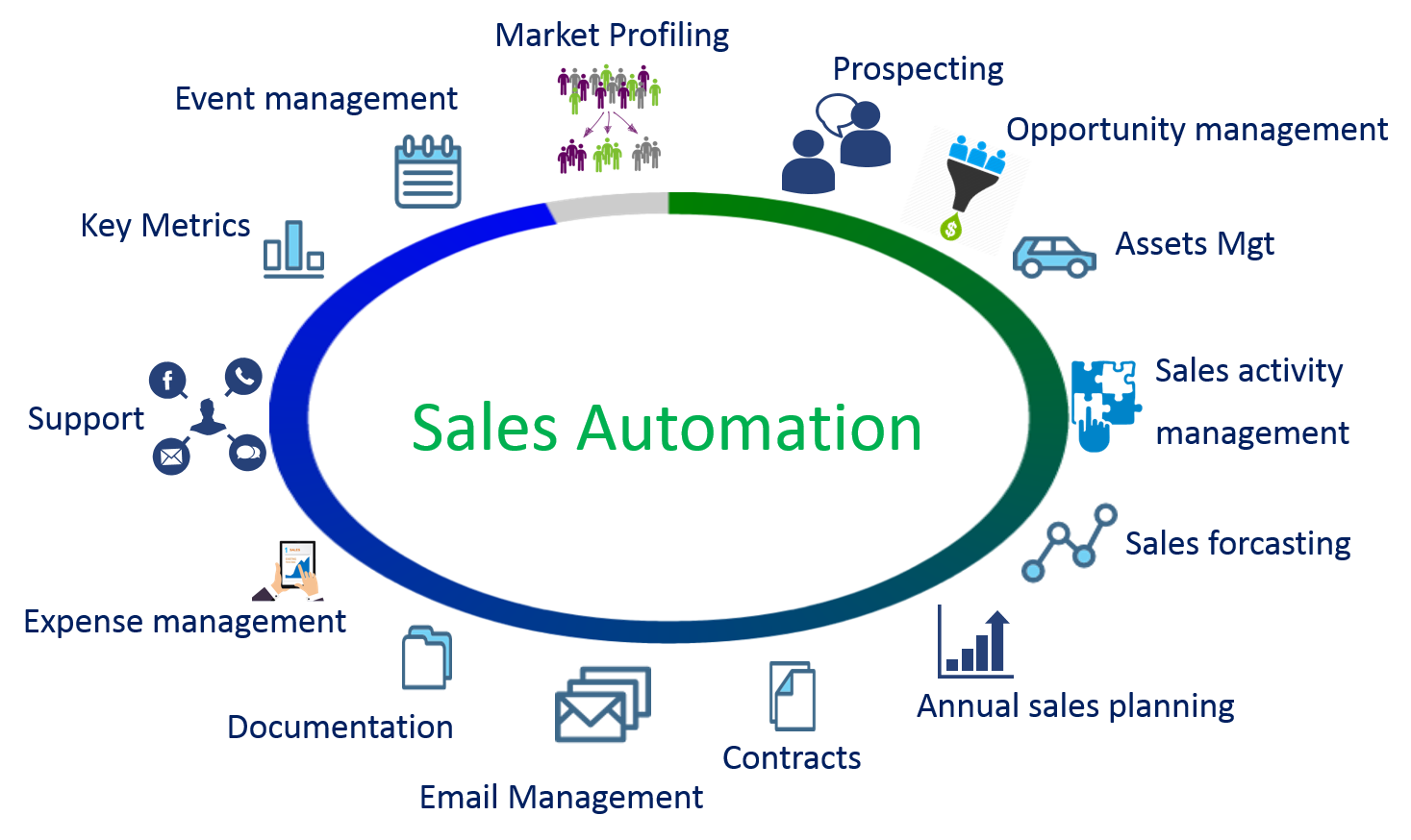 Sales Automation elements by Rapid GPRS