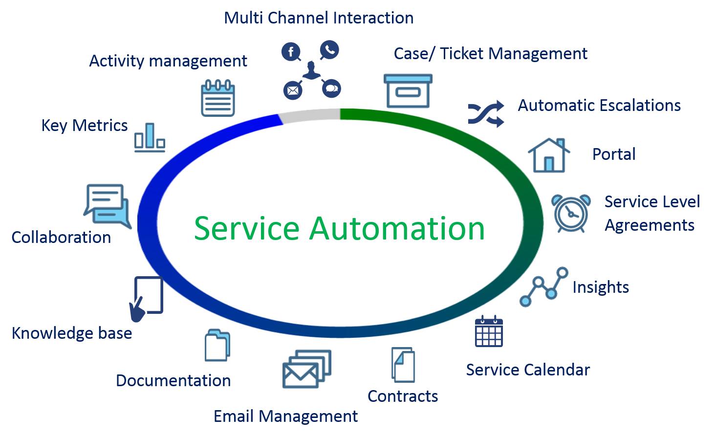 customer service automation - Rapid GPRS