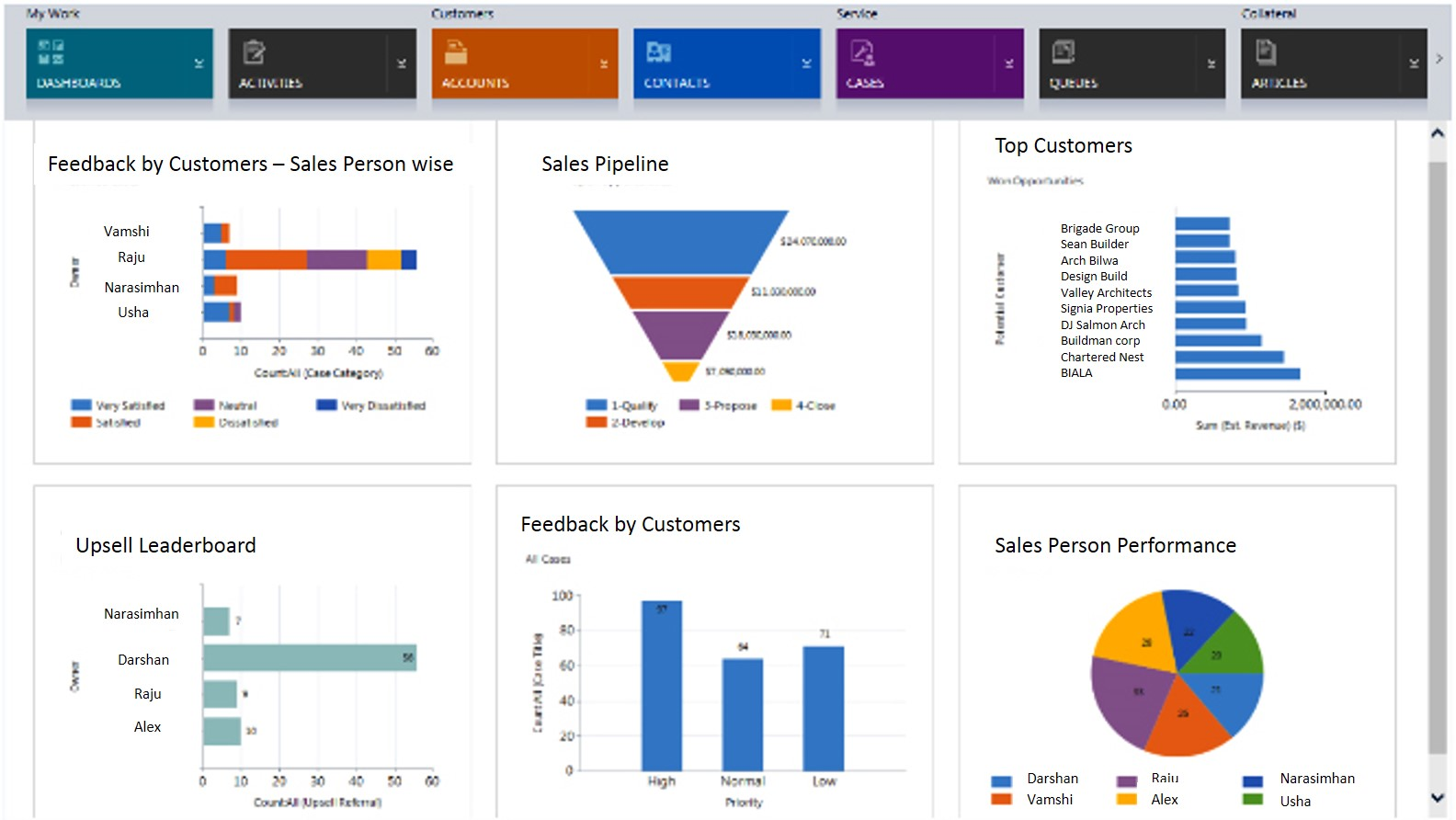 dashboard- Sales Automation - CRM for sanitaryware dealers